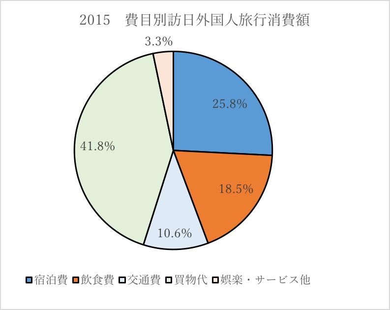 観光庁「訪日外国人消費動向調査」